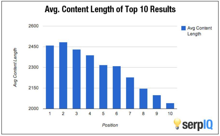 grafikon: bejegyzés átlag hossza